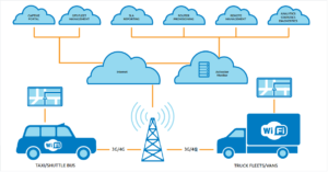 managed-automotive-connectivity